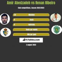 Amir Abedzadeh vs Renan Ribeiro h2h player stats