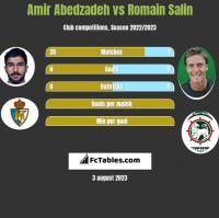 Amir Abedzadeh vs Romain Salin h2h player stats