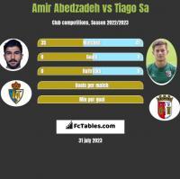 Amir Abedzadeh vs Tiago Sa h2h player stats