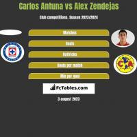 Carlos Antuna vs Alex Zendejas h2h player stats