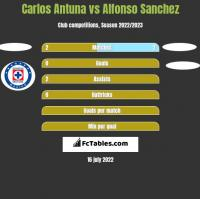 Carlos Antuna vs Alfonso Sanchez h2h player stats