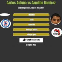 Carlos Antuna vs Candido Ramirez h2h player stats