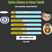 Carlos Antuna vs Cesar Faletti h2h player stats