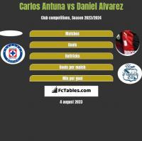 Carlos Antuna vs Daniel Alvarez h2h player stats