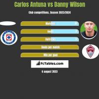 Carlos Antuna vs Danny Wilson h2h player stats