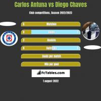 Carlos Antuna vs Diego Chaves h2h player stats