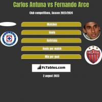 Carlos Antuna vs Fernando Arce h2h player stats