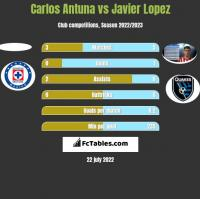 Carlos Antuna vs Javier Lopez h2h player stats