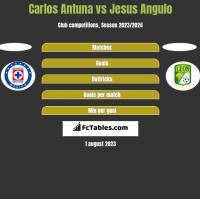 Carlos Antuna vs Jesus Angulo h2h player stats