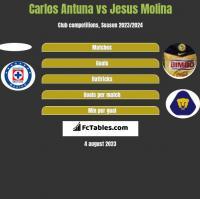Carlos Antuna vs Jesus Molina h2h player stats