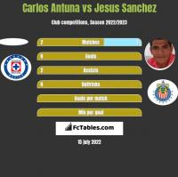 Carlos Antuna vs Jesus Sanchez h2h player stats