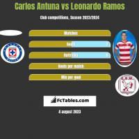 Carlos Antuna vs Leonardo Ramos h2h player stats