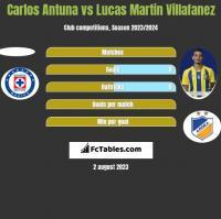 Carlos Antuna vs Lucas Martin Villafanez h2h player stats