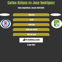 Carlos Antuna vs Jose Rodriguez h2h player stats