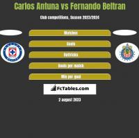 Carlos Antuna vs Fernando Beltran h2h player stats