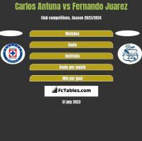 Carlos Antuna vs Fernando Juarez h2h player stats