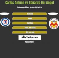 Carlos Antuna vs Eduardo Del Angel h2h player stats