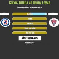 Carlos Antuna vs Danny Leyva h2h player stats