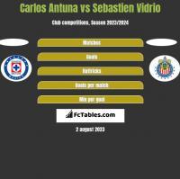 Carlos Antuna vs Sebastien Vidrio h2h player stats