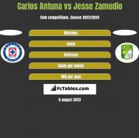 Carlos Antuna vs Jesse Zamudio h2h player stats