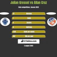 Julian Gressel vs Allan Cruz h2h player stats