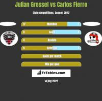 Julian Gressel vs Carlos Fierro h2h player stats