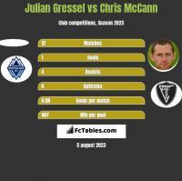 Julian Gressel vs Chris McCann h2h player stats