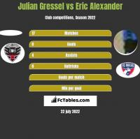 Julian Gressel vs Eric Alexander h2h player stats