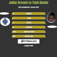 Julian Gressel vs Fatai Alashe h2h player stats