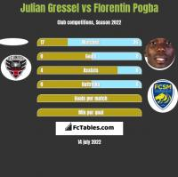 Julian Gressel vs Florentin Pogba h2h player stats
