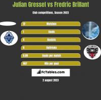 Julian Gressel vs Fredric Brillant h2h player stats