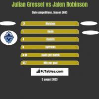Julian Gressel vs Jalen Robinson h2h player stats