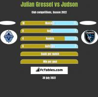 Julian Gressel vs Judson h2h player stats