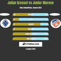 Julian Gressel vs Junior Moreno h2h player stats