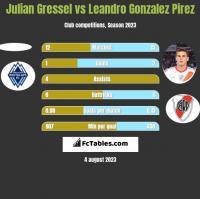Julian Gressel vs Leandro Gonzalez Pirez h2h player stats