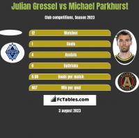 Julian Gressel vs Michael Parkhurst h2h player stats