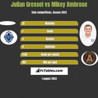 Julian Gressel vs Mikey Ambrose h2h player stats