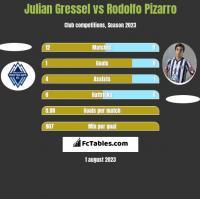 Julian Gressel vs Rodolfo Pizarro h2h player stats