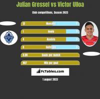 Julian Gressel vs Victor Ulloa h2h player stats