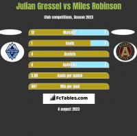 Julian Gressel vs Miles Robinson h2h player stats