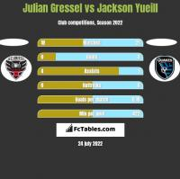 Julian Gressel vs Jackson Yueill h2h player stats