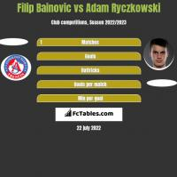 Filip Bainovic vs Adam Ryczkowski h2h player stats