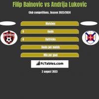 Filip Bainovic vs Andrija Lukovic h2h player stats