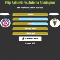 Filip Bainovic vs Antonio Dominguez h2h player stats