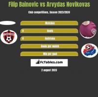 Filip Bainovic vs Arvydas Novikovas h2h player stats
