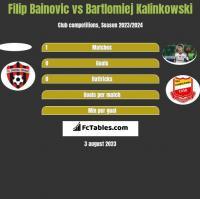 Filip Bainovic vs Bartlomiej Kalinkowski h2h player stats