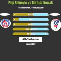 Filip Bainovic vs Bartosz Nowak h2h player stats