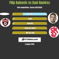 Filip Bainovic vs Dani Ramirez h2h player stats