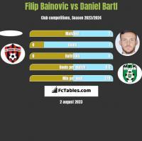 Filip Bainovic vs Daniel Bartl h2h player stats