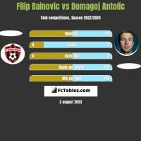 Filip Bainovic vs Domagoj Antolić h2h player stats